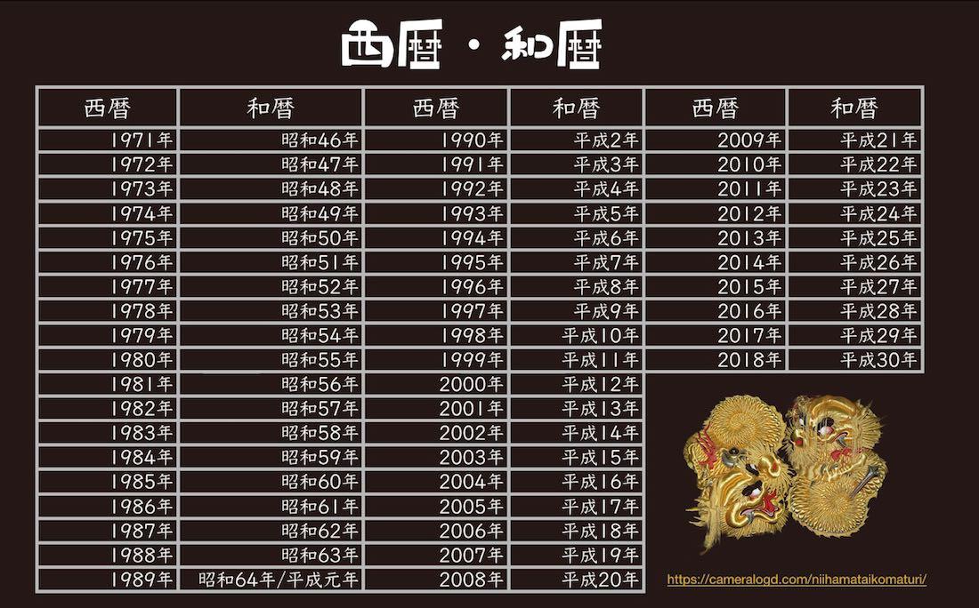 令 和 1 年 西暦 元号(年号)と西暦の対照表/早見表